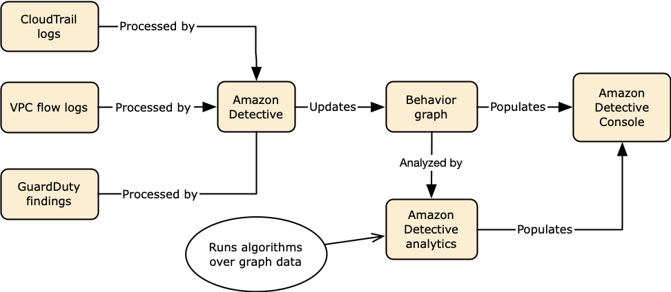 https://docs.aws.amazon.com/detective/latest/userguide/images/diagram_graph_ingest_analytics.png